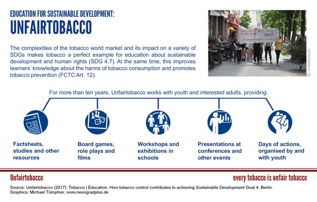 Graphic, Unfairtobacco education for sustainable development