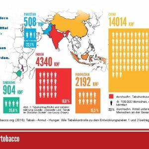 Postkarte Tabakanbau Ernährung